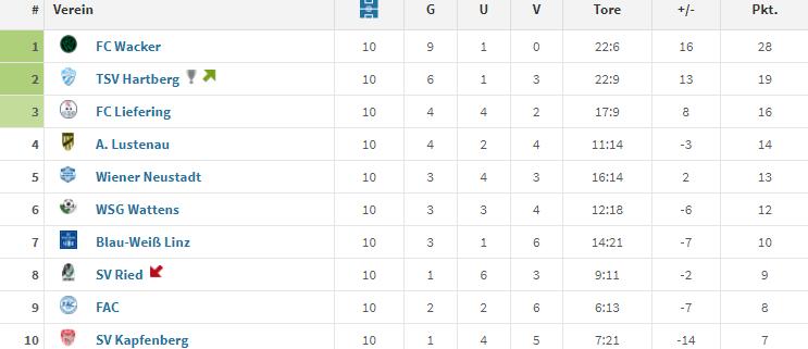 Rückrundentabelle Erste Liga 2018