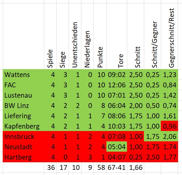 Gegnertabelle SV Ried