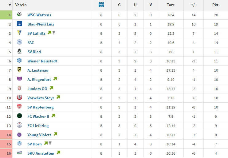 SV Ried Formtabelle November 2018