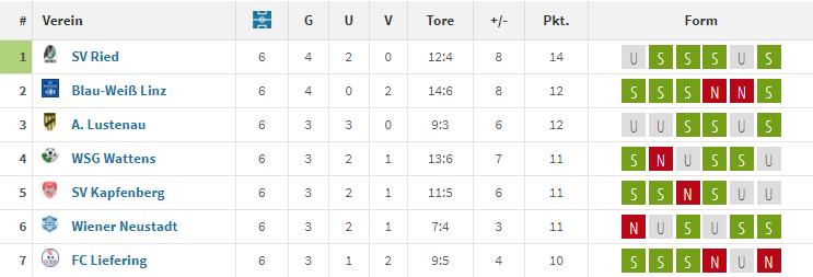 Formtabelle 2. Liga August 2018