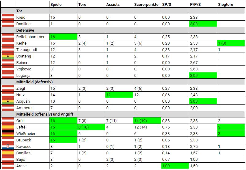 SV Ried Spielerstatistik